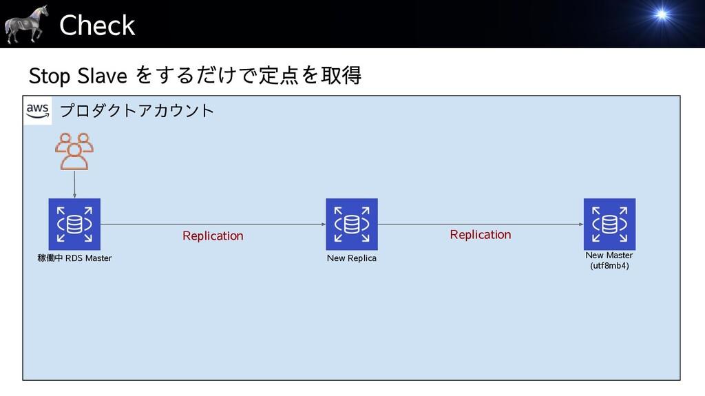 プロダクトアカウント Check 稼働中 RDS Master New Replica Rep...