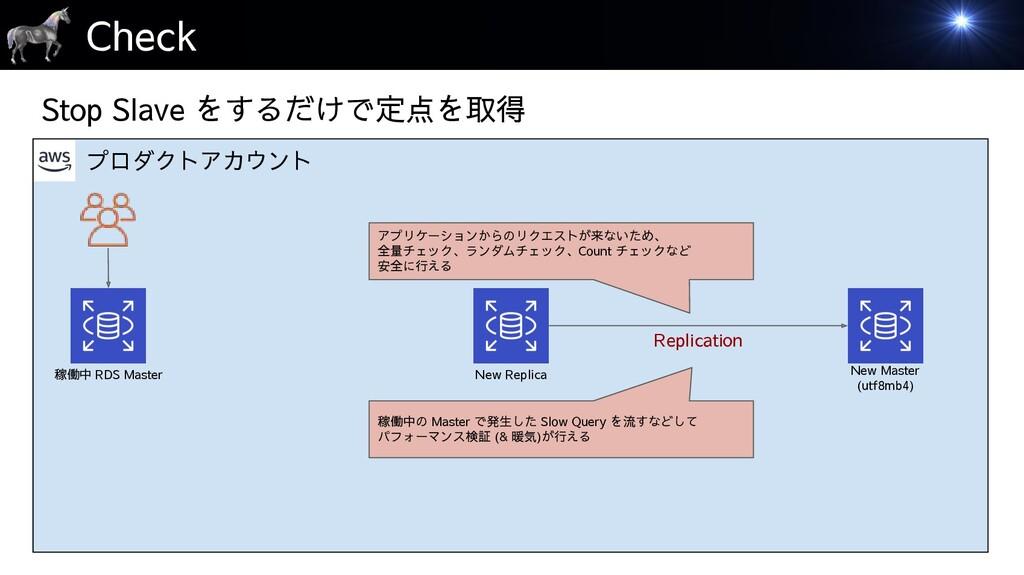 プロダクトアカウント Check 稼働中 RDS Master New Replica Sto...