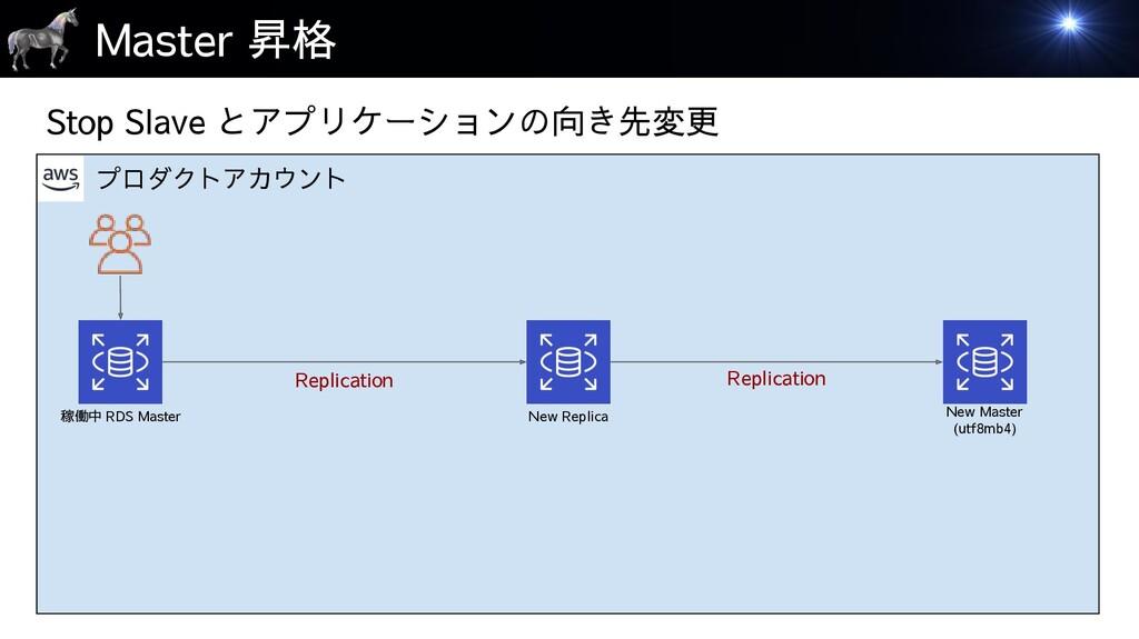 プロダクトアカウント Master 昇格 稼働中 RDS Master New Replica...