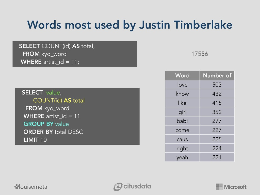 @louisemeta Words most used by Justin Timberlak...