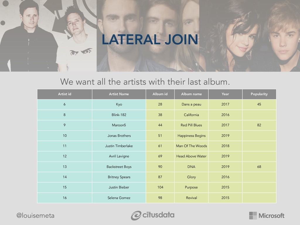 @louisemeta LATERAL JOIN We want all the artist...