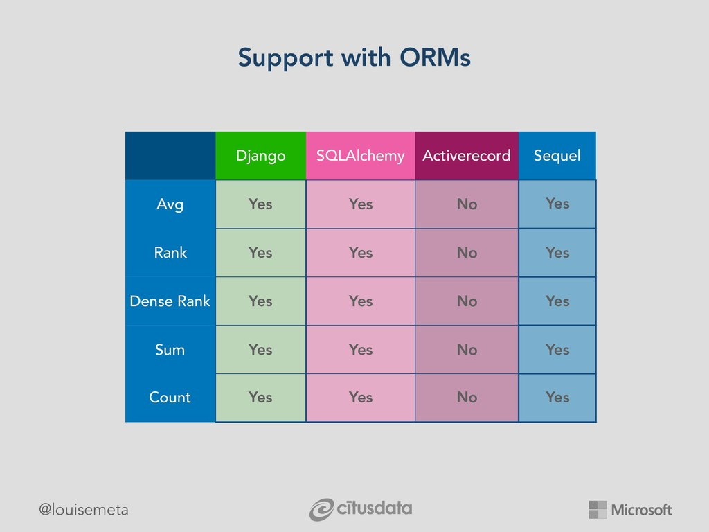 @louisemeta Support with ORMs Django SQLAlchemy...
