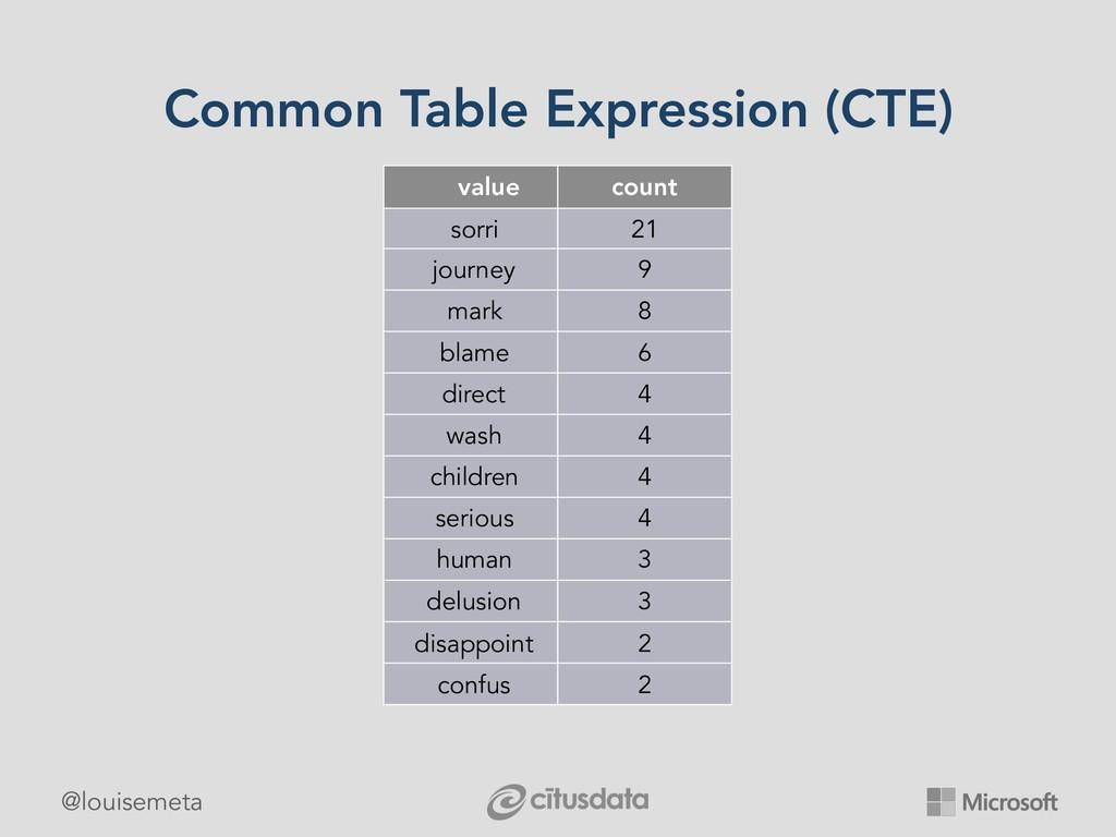 @louisemeta Common Table Expression (CTE) value...
