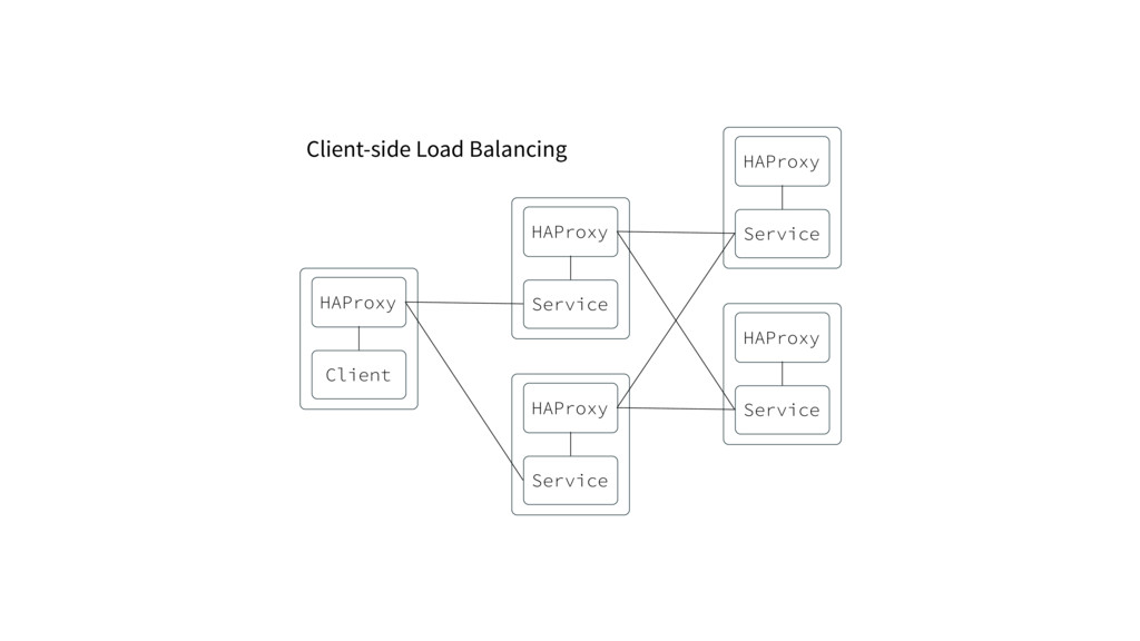 Client-side Load Balancing Client HAProxy Servi...
