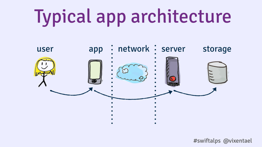 Typical app architecture user app network serve...