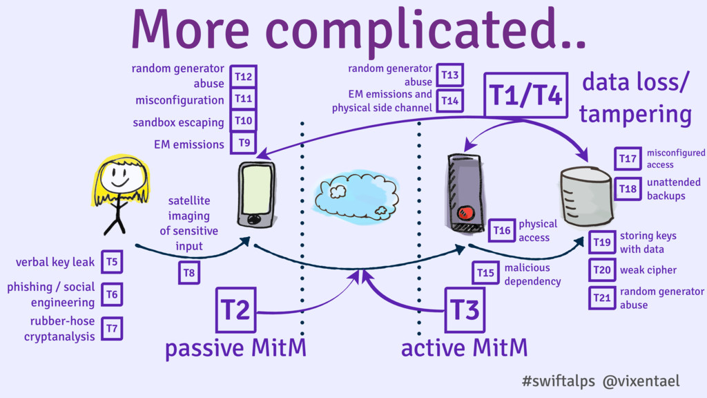 More complicated.. T2 T3 passive MitM active Mi...