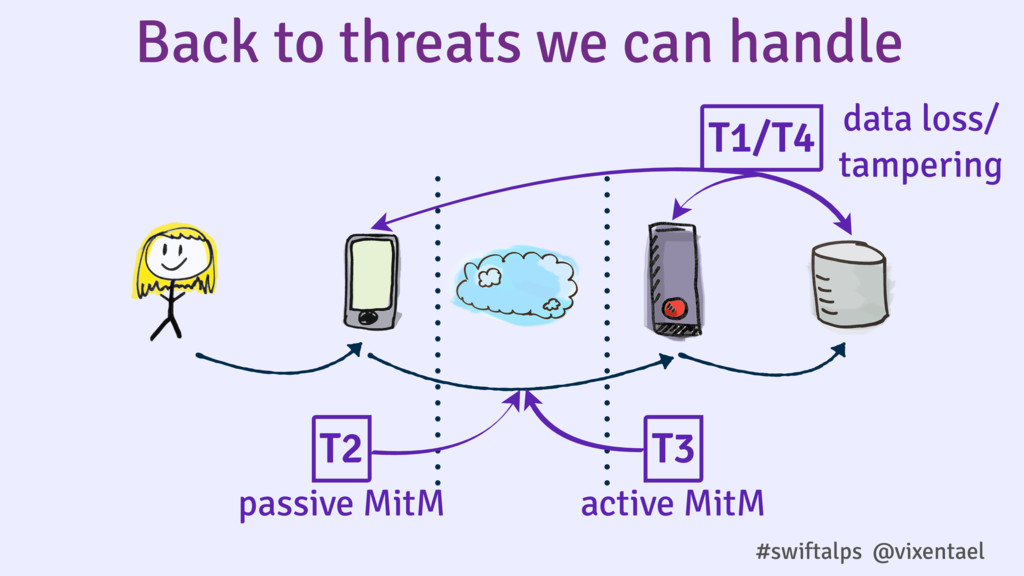 Back to threats we can handle T2 T3 passive Mit...