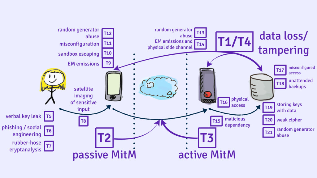 T2 T3 passive MitM active MitM T1/T4 data loss/...