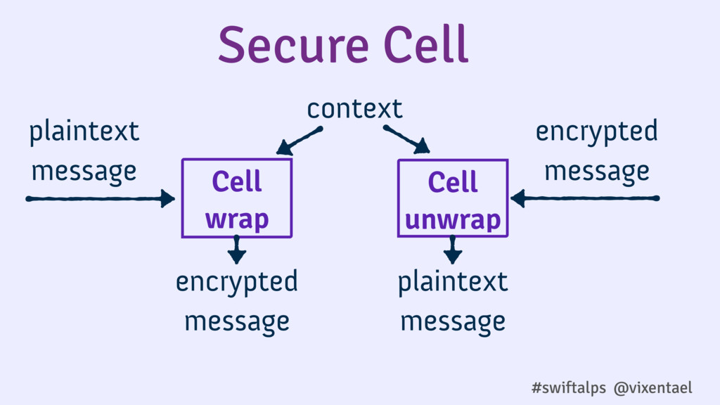 #swiftalps @vixentael Secure Cell Cell wrap con...