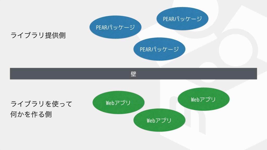 壁 PEARパッケージ PEARパッケージ PEARパッケージ Webアプリ Webアプリ W...