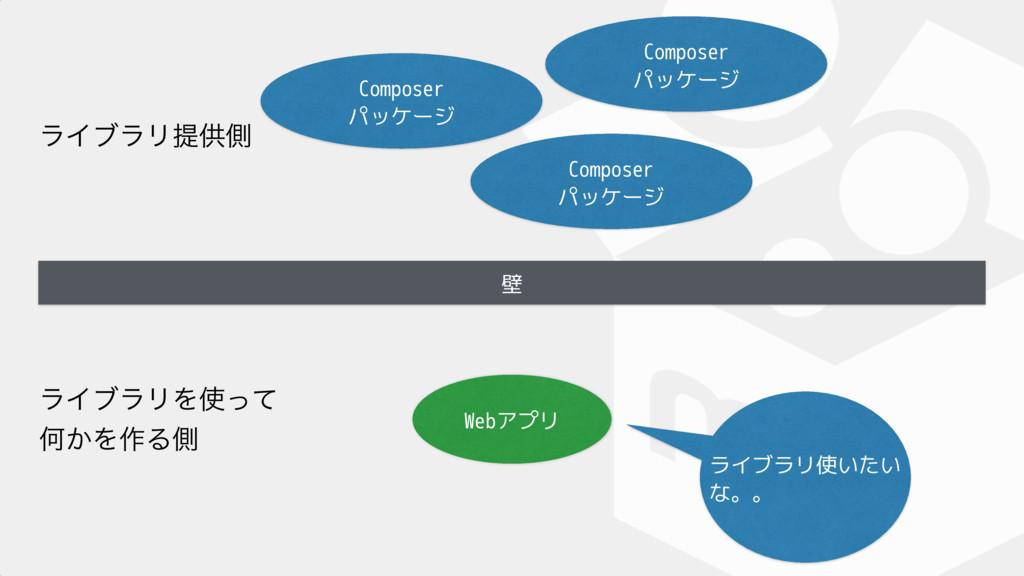 壁 Composer パッケージ Webアプリ ϥΠϒϥϦΛͬͯ Կ͔Λ࡞Δଆ ϥΠϒϥϦ...