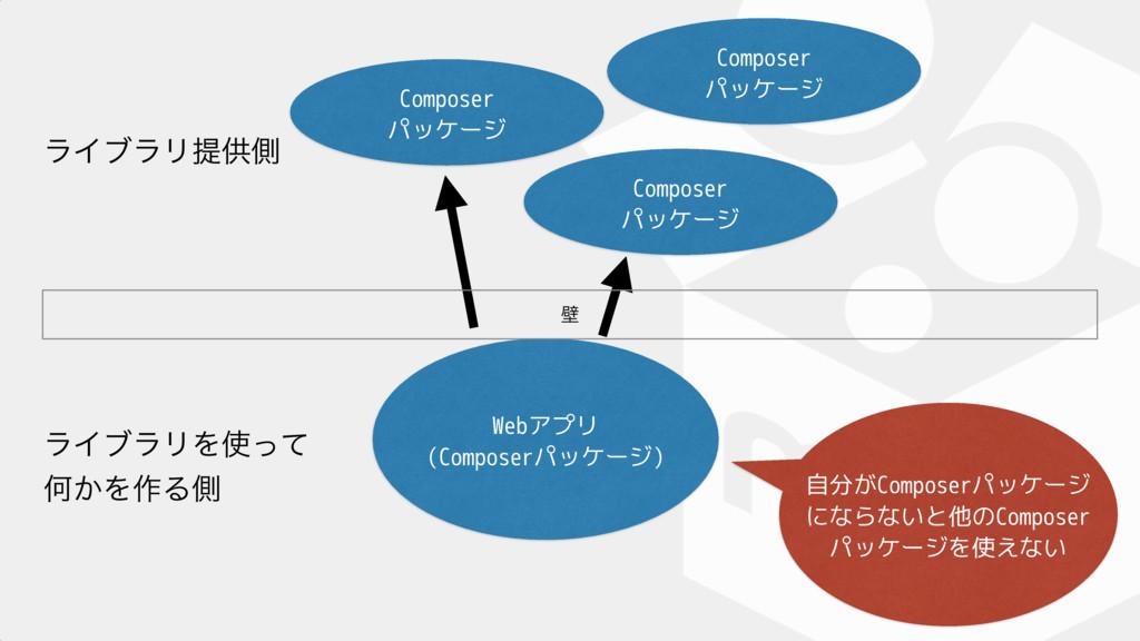 Composer パッケージ Webアプリ (Composerパッケージ) ϥΠϒϥϦΛͬ...