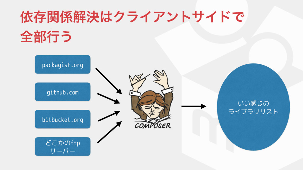 ґଘؔղܾΫϥΠΞϯταΠυͰ શ෦ߦ͏ packagist.org github.co...