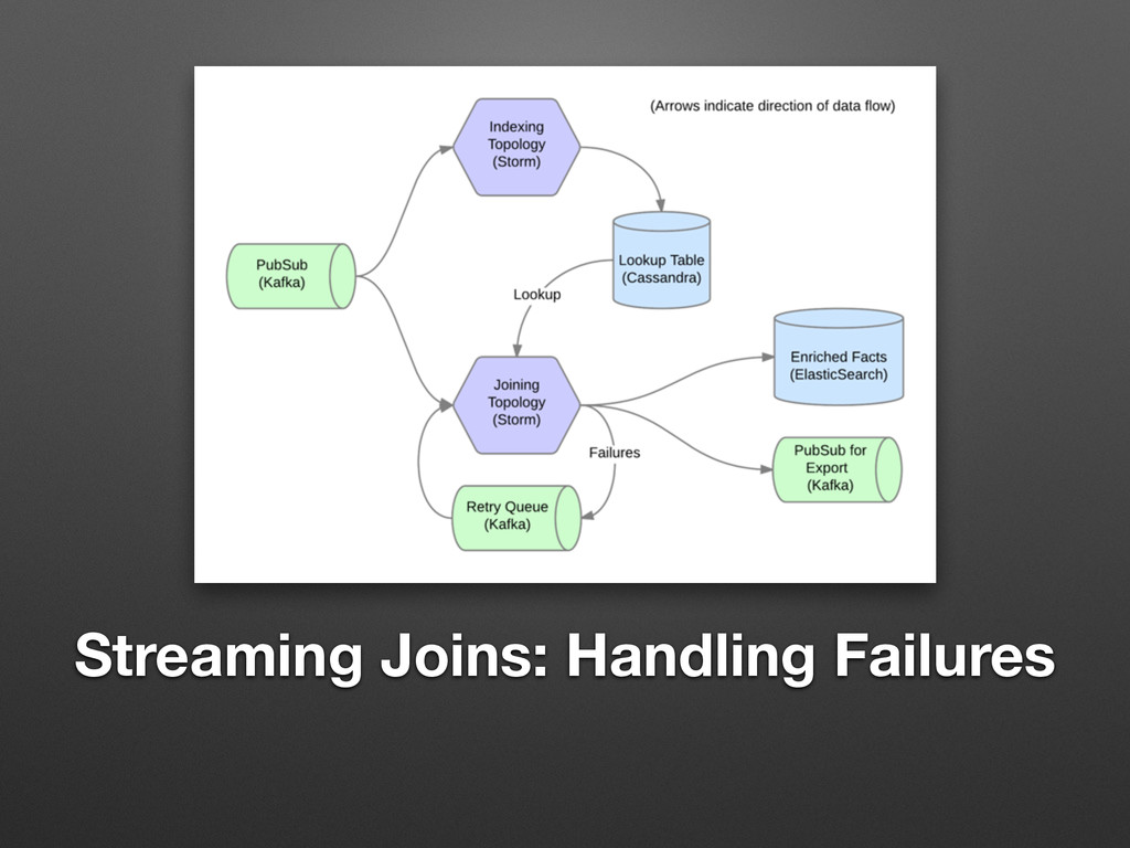 Streaming Joins: Handling Failures