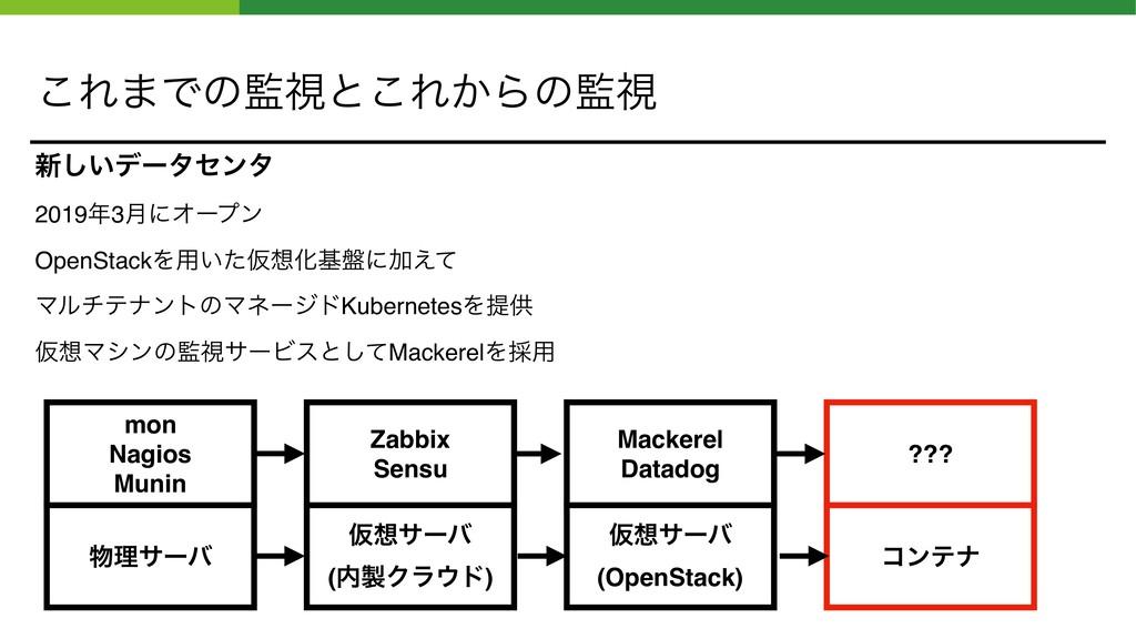 ͜Ε·Ͱͷࢹͱ͜Ε͔Βͷࢹ ৽͍͠σʔληϯλ 20193݄ʹΦʔϓϯ OpenSta...
