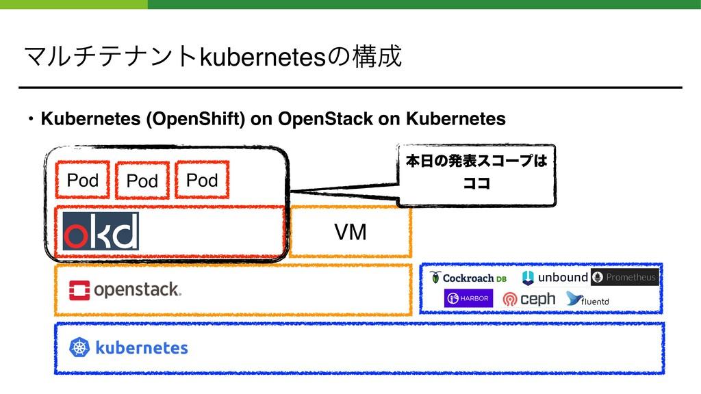 Ϛϧνςφϯτkubernetesͷߏ • Kubernetes (OpenShift) o...
