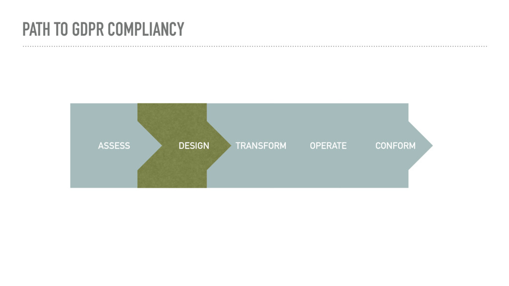 PATH TO GDPR COMPLIANCY ASSESS TRANSFORM DESIGN...