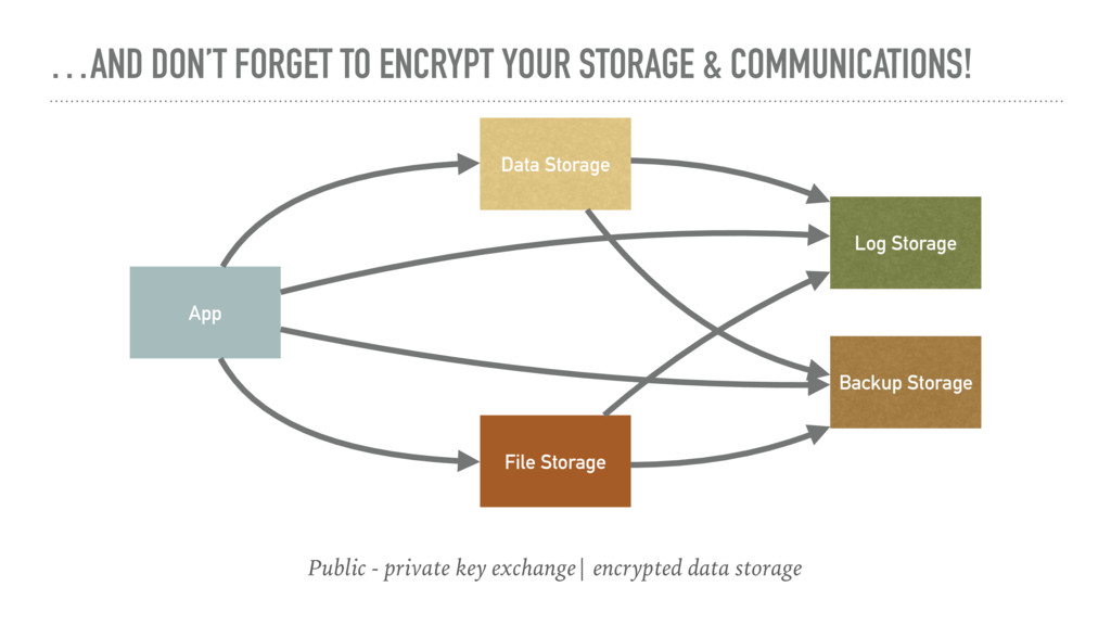 …AND DON'T FORGET TO ENCRYPT YOUR STORAGE & COM...