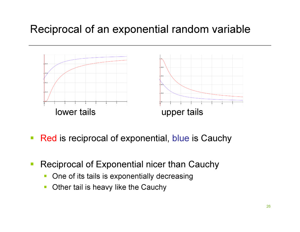 26 Reciprocal of an exponential random variable...