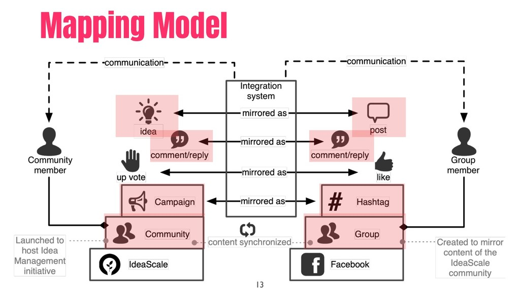 13 Mapping Model