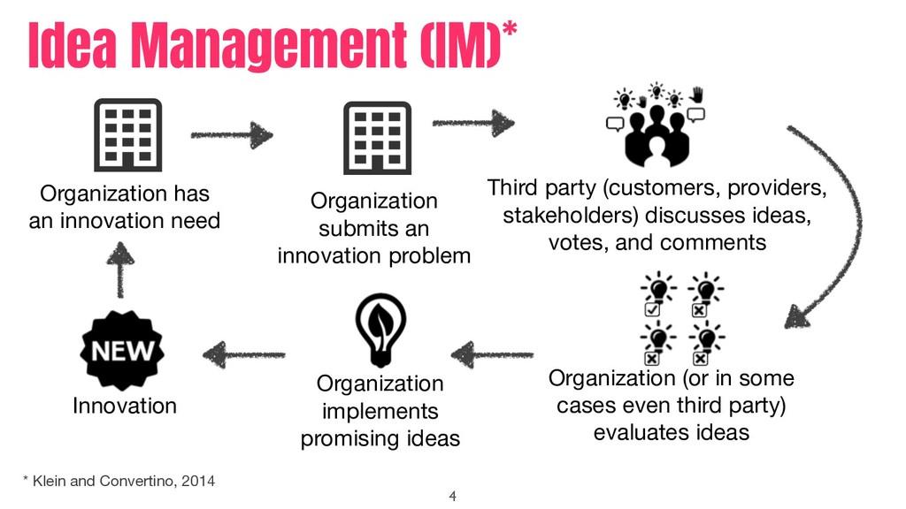 Idea Management (IM)* 4 Organization submits an...