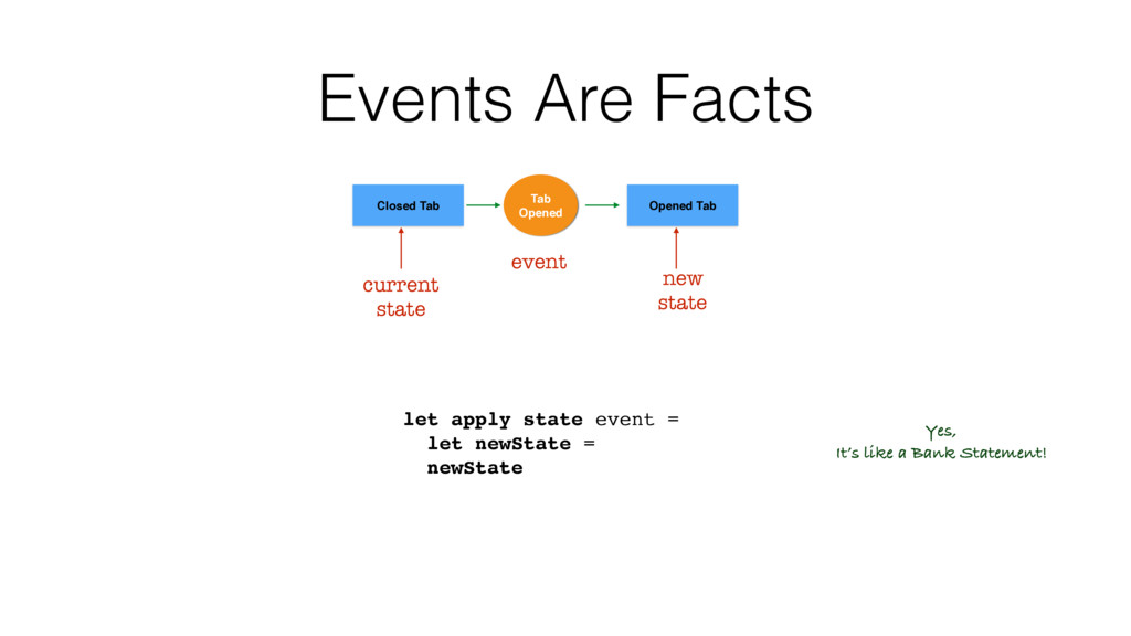 // State -> Event -> State let apply state even...