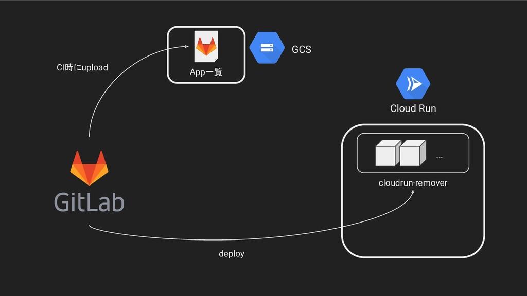 Cloud Run GCS App一覧 cloudrun-remover ... deploy...