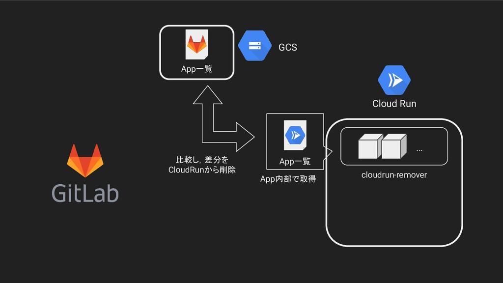 Cloud Run GCS App一覧 cloudrun-remover ... App一覧 ...