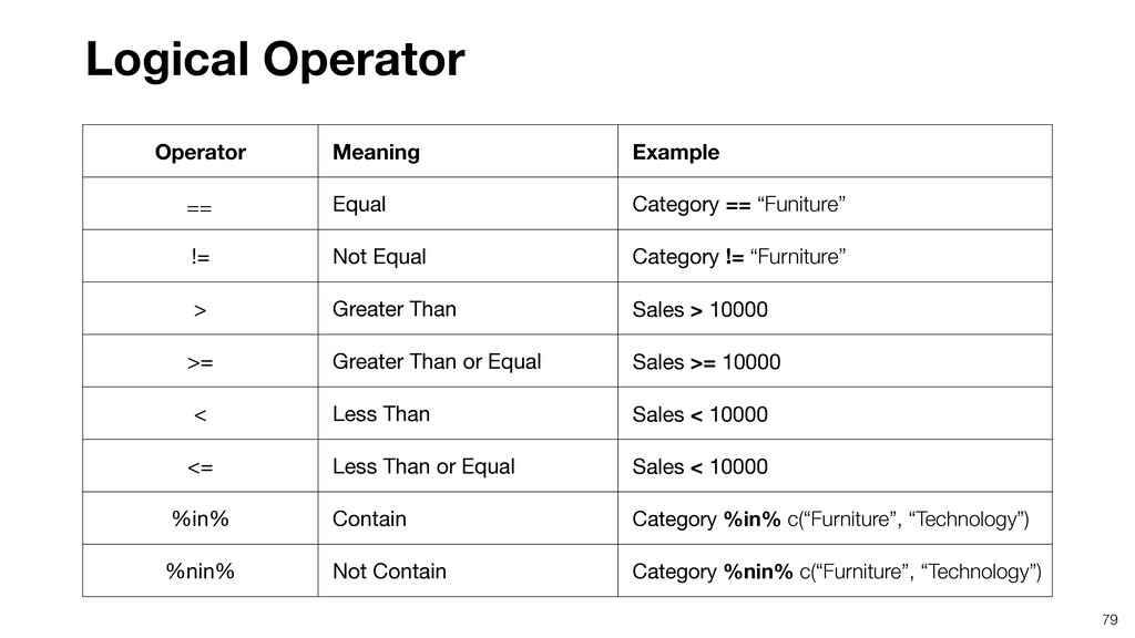 79 Logical Operator Operator Meaning Example Eq...
