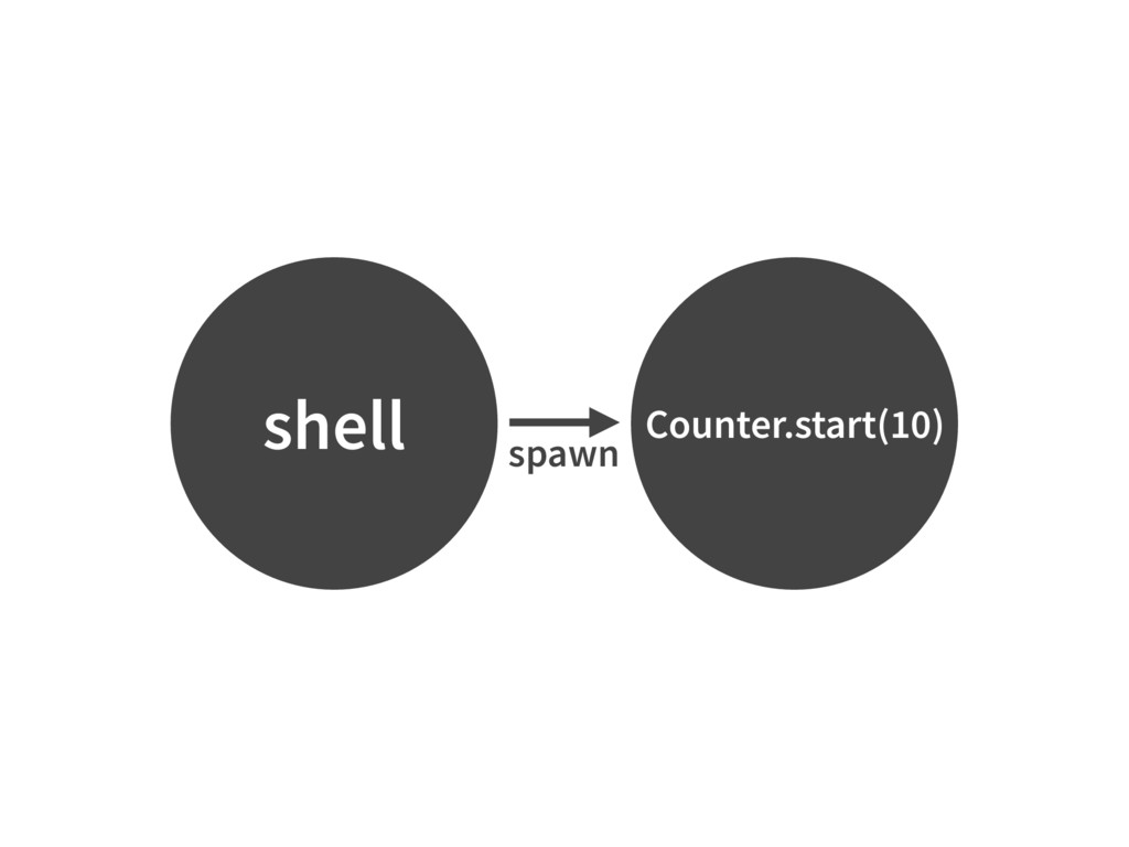 shell Counter.start(10) spawn