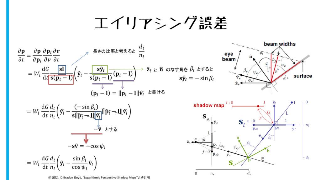 エイリアシング誤差   =       =  d d    −    −     −   − ...