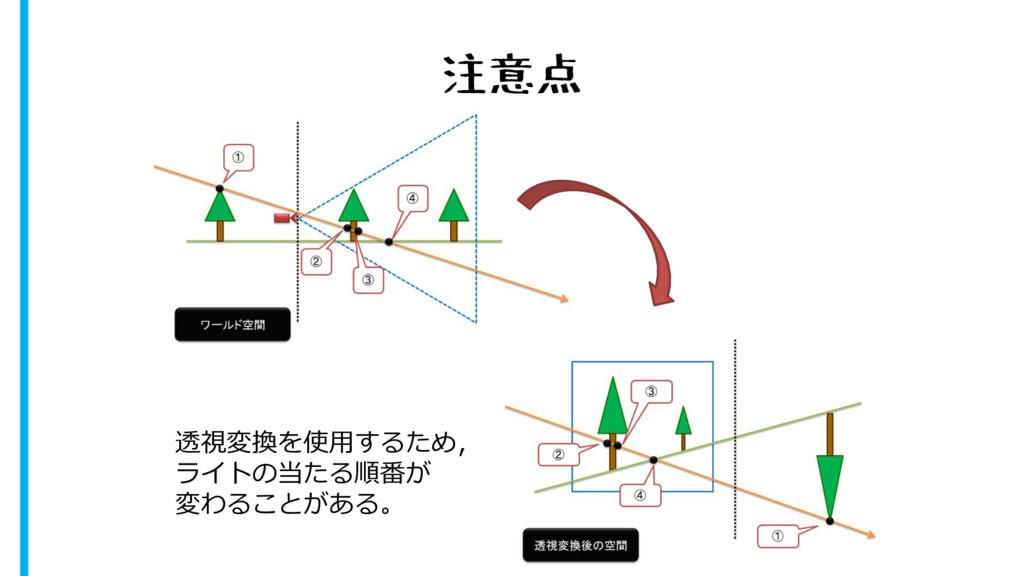 注意点 透視変換を使用するため, ライトの当たる順番が 変わることがある。