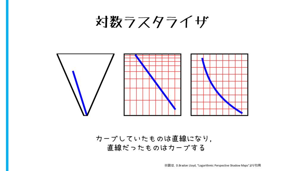 対数ラスタライザ カーブしていたものは直線になり, 直線だったものはカーブする ※図は,D.B...