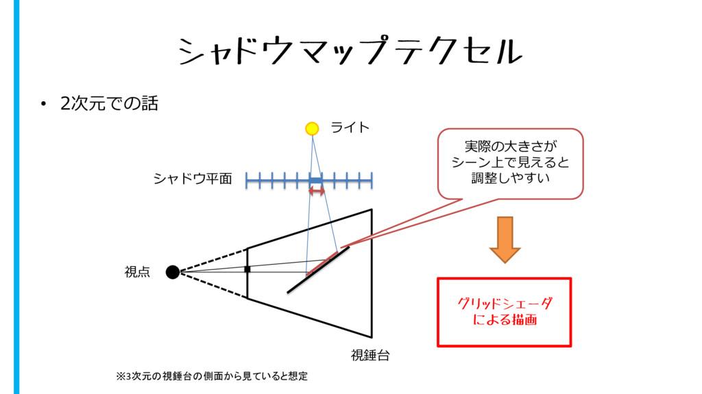 シャドウマップテクセル • 2次元での話 ライト シャドウ平面 視錘台 視点 ※3次元の視錘台...