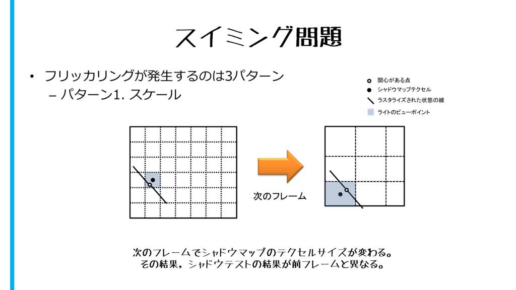 スイミング問題 • フリッカリングが発生するのは3パターン – パターン1. スケール 次のフ...