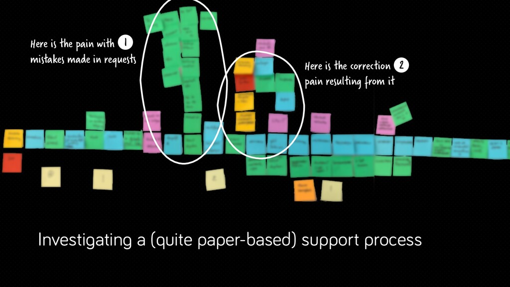 Investigating a (quite paper-based) support pro...