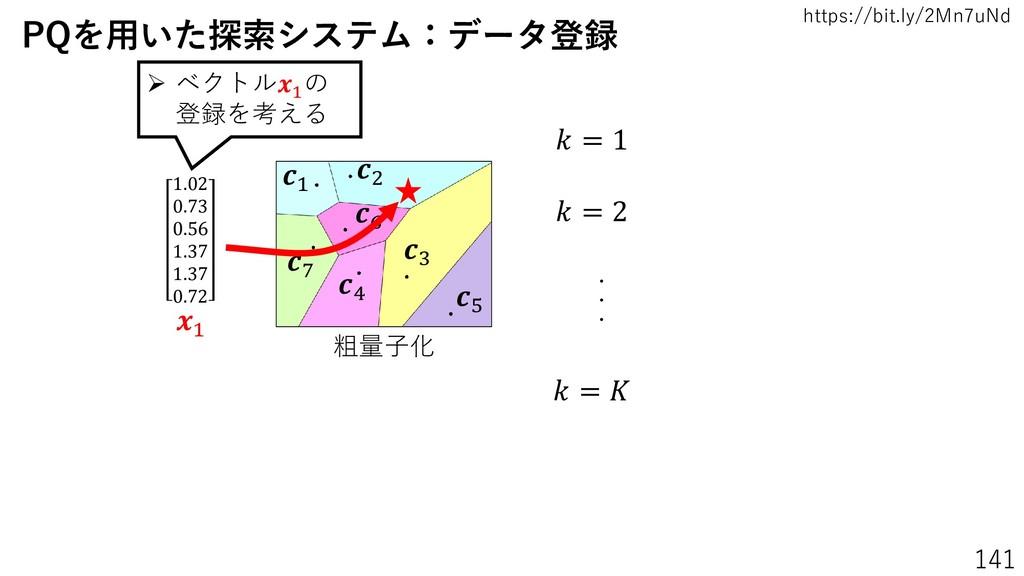 https://bit.ly/2Mn7uNd 141 粗量子化 1 3 2 4 5 6 7 1...