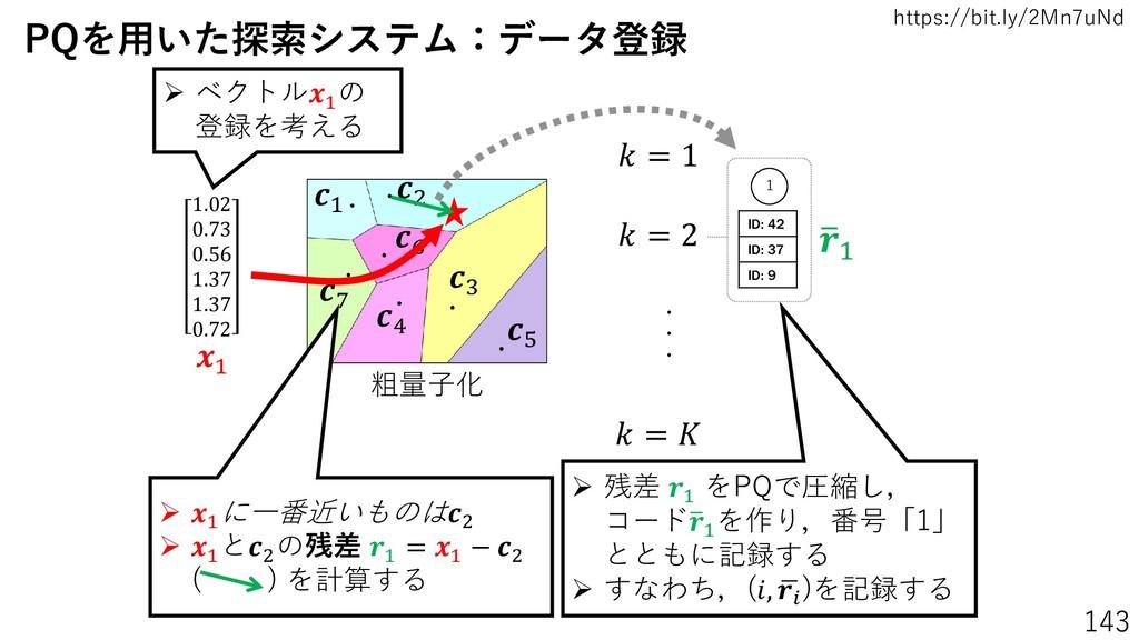 https://bit.ly/2Mn7uNd 143 粗量子化 1 3 2 4 5 6 7 1...