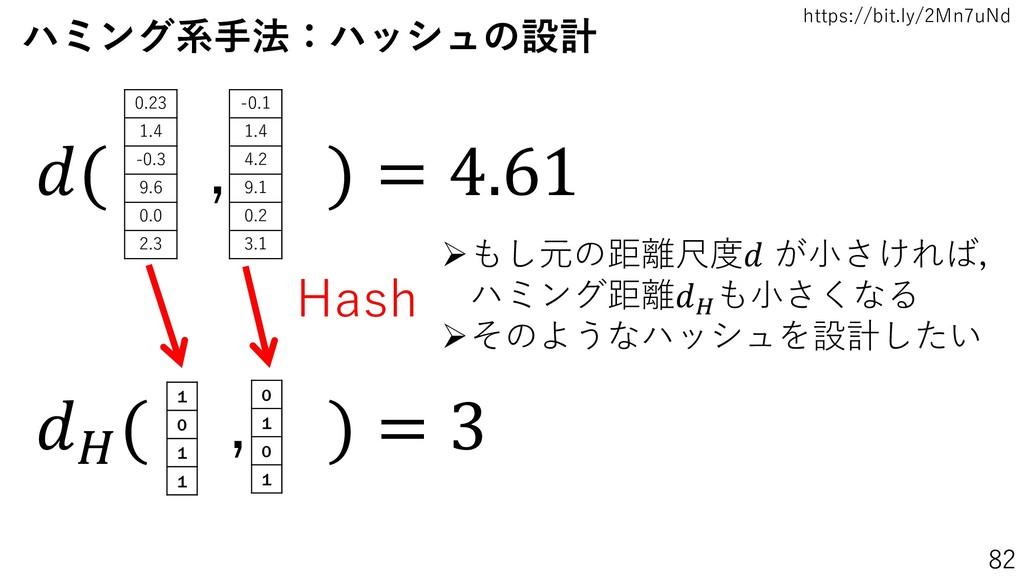 https://bit.ly/2Mn7uNd 82 ハミング系手法:ハッシュの設計 1 0 1...