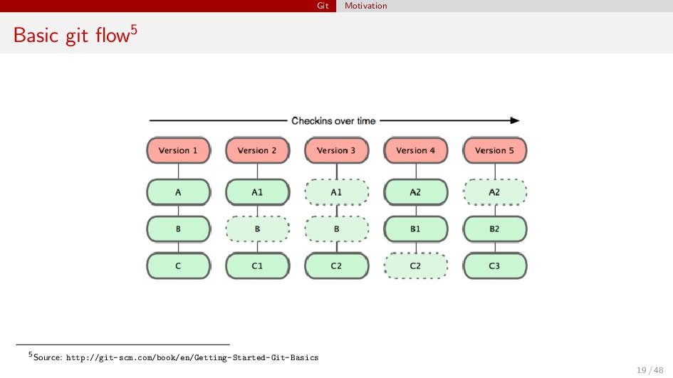 Git Motivation Basic git flow5 5Source: http://g...