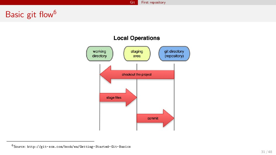 Git First repository Basic git flow6 6Source: ht...