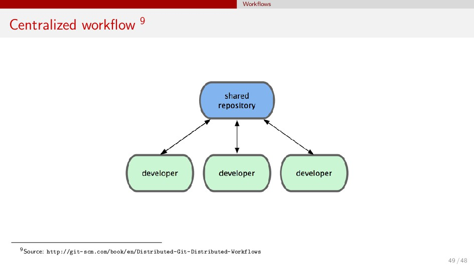 Workflows Centralized workflow 9 9Source: http://...