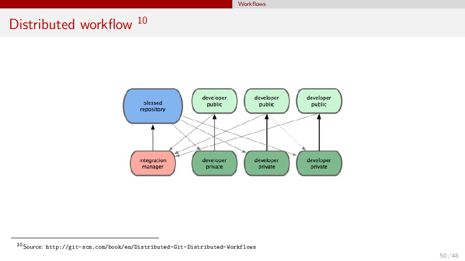 Workflows Distributed workflow 10 10Source: http:...