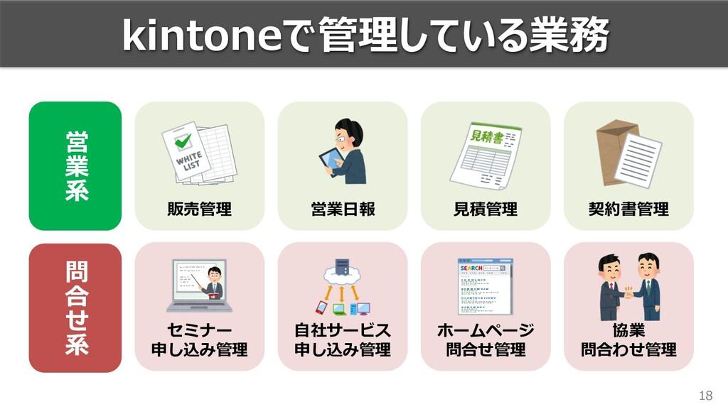 18 kintoneで管理している業務 営業⽇報 契約書管理 ⾒積管理 販売管理 セミナー 申...