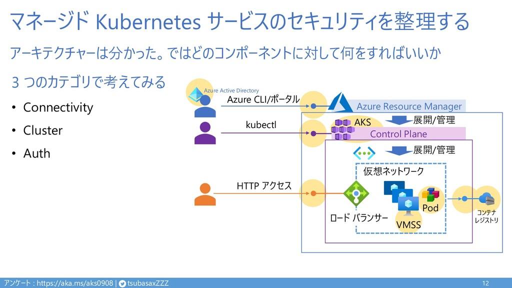 マネージド Kubernetes サービスのセキュリティを整理する 12 Control Pl...