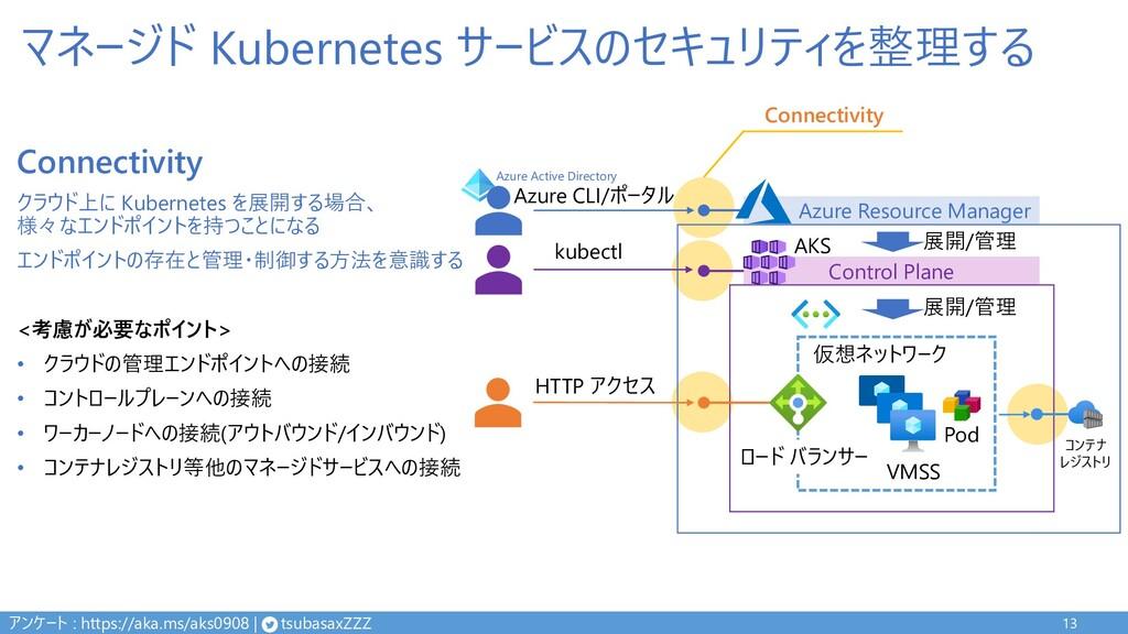 マネージド Kubernetes サービスのセキュリティを整理する 13 Control Pl...