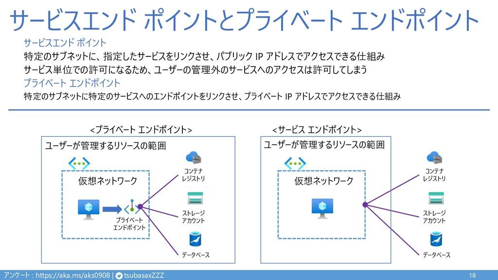 サービスエンド ポイントとプライベート エンドポイント 18 仮想ネットワーク プライベート ...