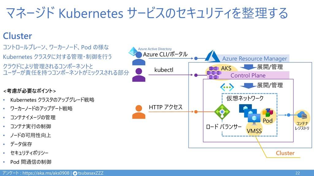 マネージド Kubernetes サービスのセキュリティを整理する 22 Control Pl...