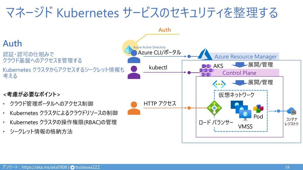マネージド Kubernetes サービスのセキュリティを整理する 28 Control Pl...