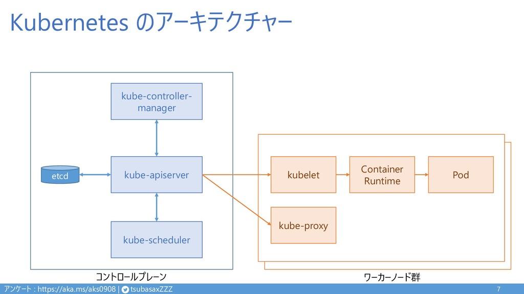 Kubernetes のアーキテクチャー 7 kube-apiserver kube-sche...